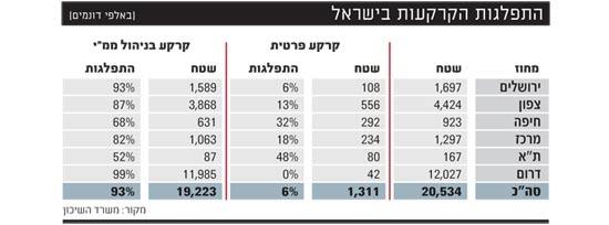 התפלגות הקרקעות בישראל